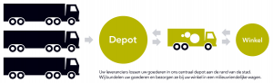 Overzicht Transportwinst